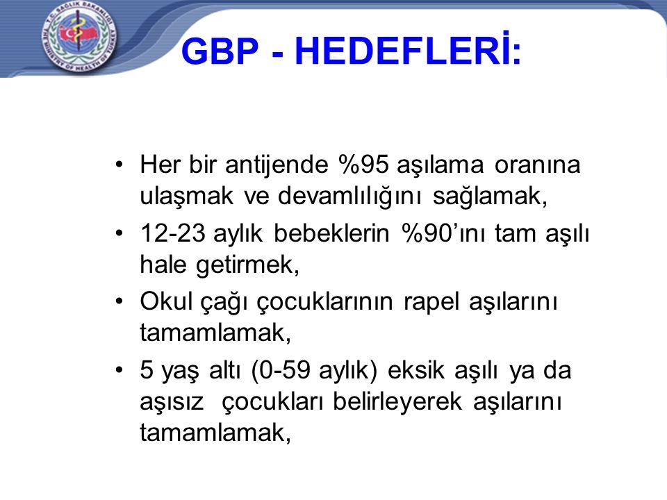 GBP - HEDEFLERİ: Her bir antijende %95 aşılama oranına ulaşmak ve devamlılığını sağlamak, 12-23 aylık bebeklerin %90'ını tam aşılı hale getirmek,