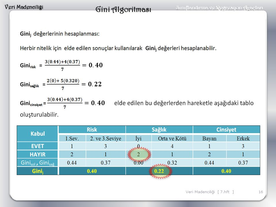 Gini Algoritması Veri Madenciliği Sınıflandırma ve Regresyon Ağaçları