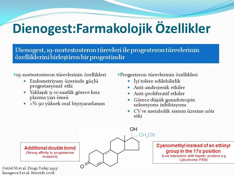 Dienogest:Farmakolojik Özellikler