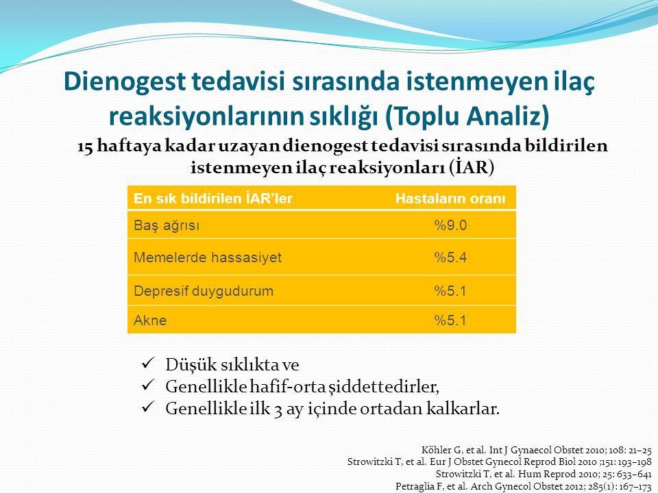 Dienogest tedavisi sırasında istenmeyen ilaç reaksiyonlarının sıklığı (Toplu Analiz)