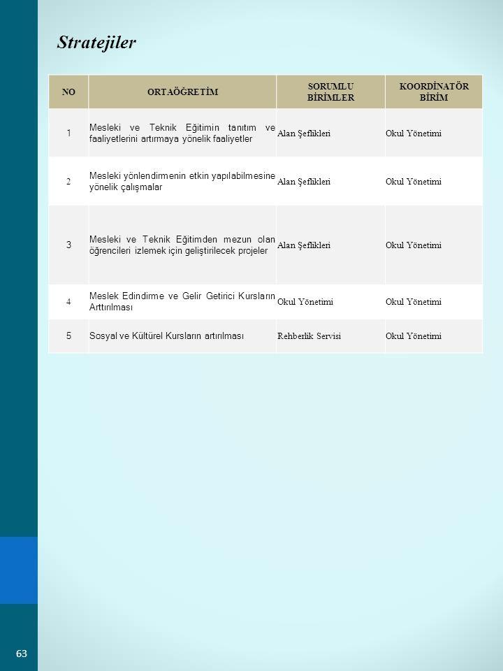Stratejiler NO ORTAÖĞRETİM SORUMLU BİRİMLER KOORDİNATÖR BİRİM 1