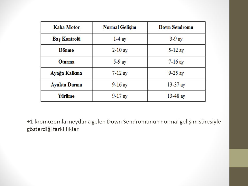 +1 kromozomla meydana gelen Down Sendromunun normal gelişim süresiyle gösterdiği farklılıklar
