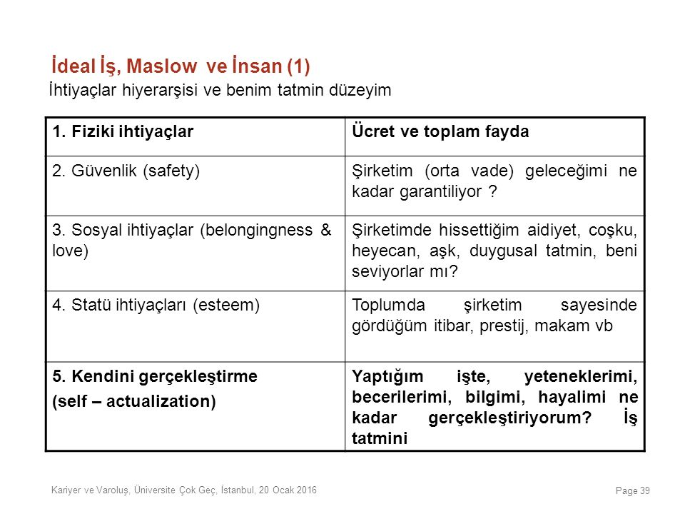 İdeal İş, Maslow ve İnsan (1)