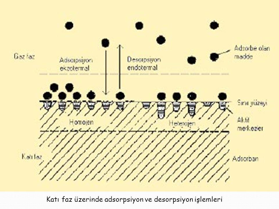 Katı faz üzerinde adsorpsiyon ve desorpsiyon işlemleri