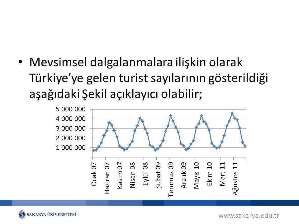 Mevsimsel dalgalanmalara ilişkin olarak Türkiye'ye gelen turist sayılarının gösterildiği aşağıdaki Şekil açıklayıcı olabilir;