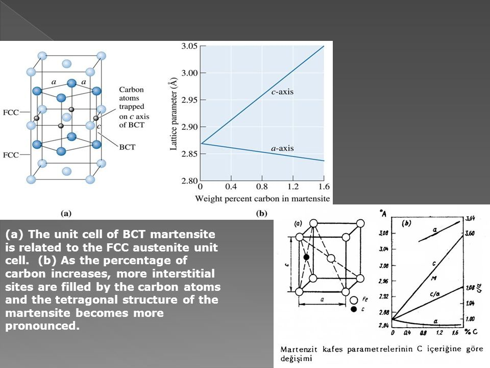 (a) The unit cell of BCT martensite is related to the FCC austenite unit cell.