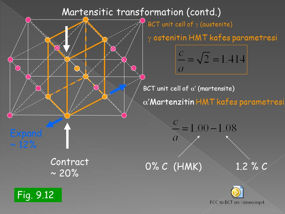 Martensitic transformation (contd.)