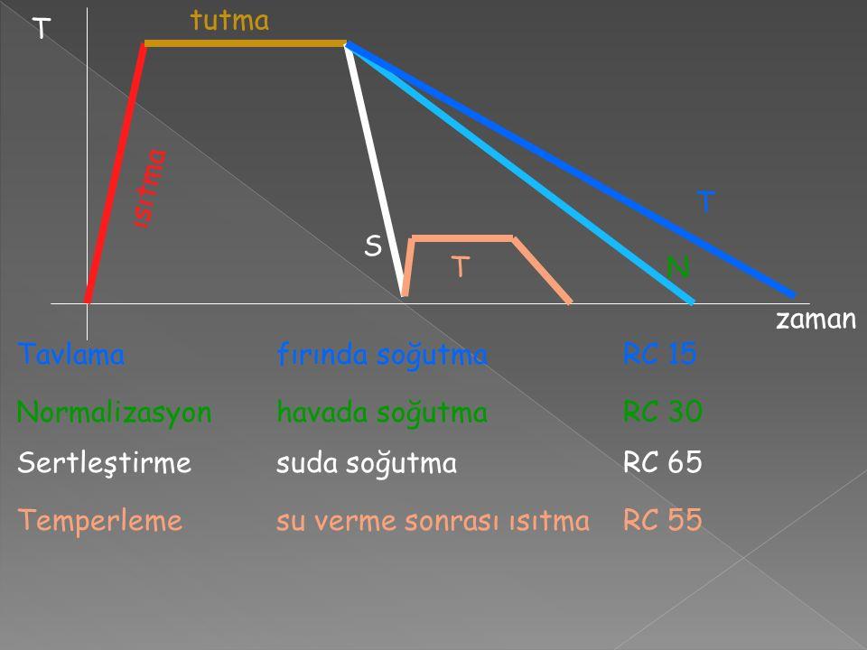 tutma T. ısıtma. T. S. T. N. zaman. Tavlama fırında soğutma RC 15. Normalizasyon havada soğutma RC 30.