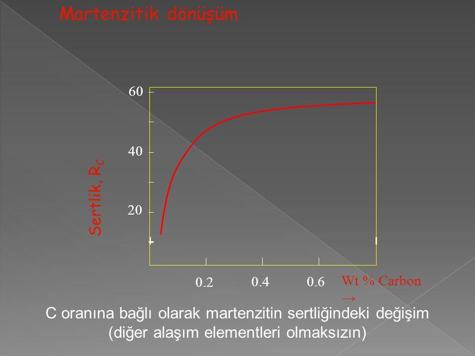 Martenzitik dönüşüm Sertlik, RC