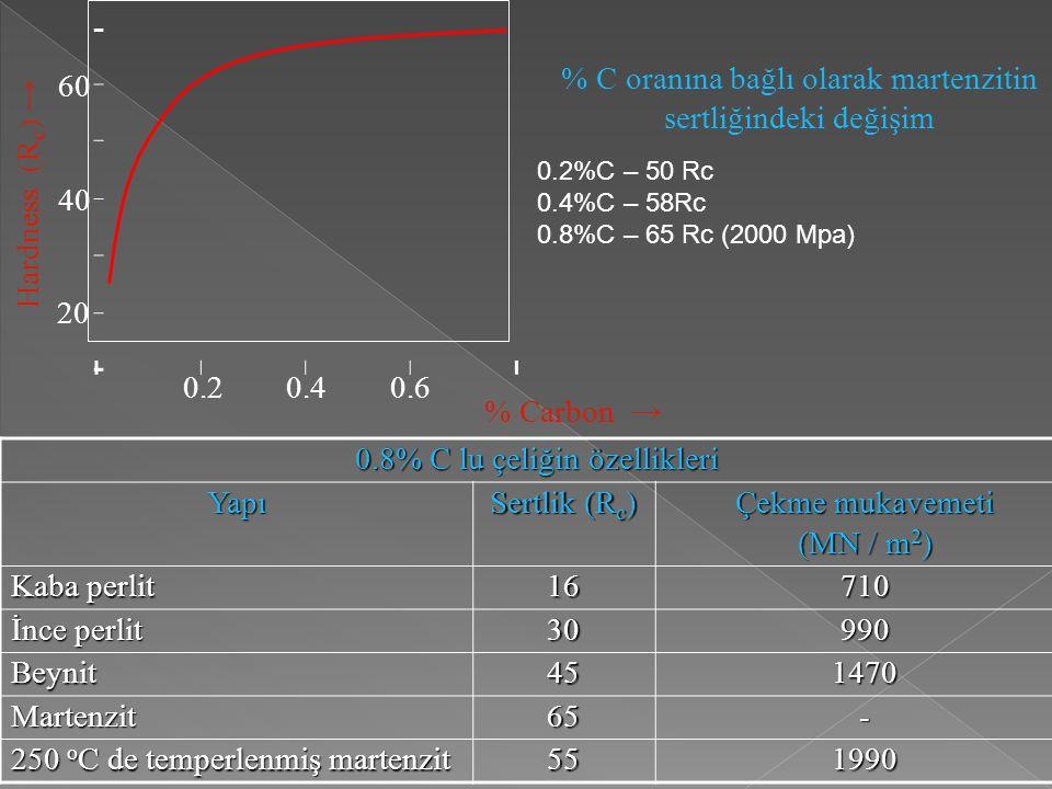 % C oranına bağlı olarak martenzitin sertliğindeki değişim 60