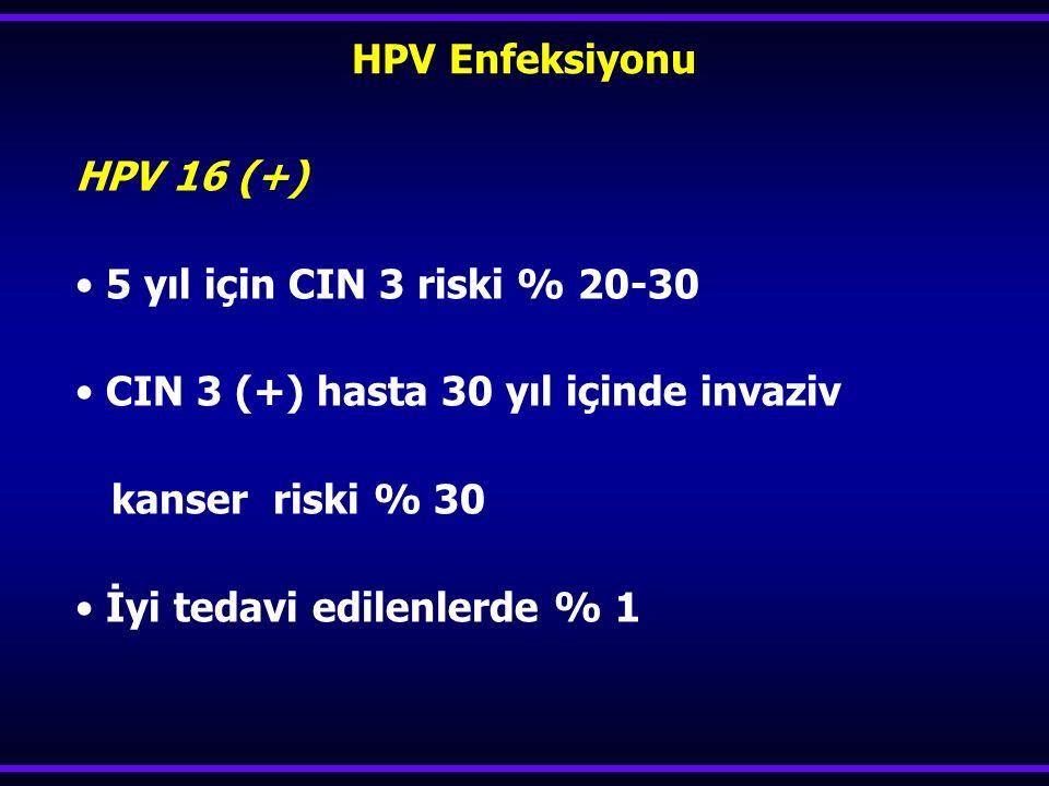 HPV Enfeksiyonu HPV 16 (+) 5 yıl için CIN 3 riski % 20-30. CIN 3 (+) hasta 30 yıl içinde invaziv.