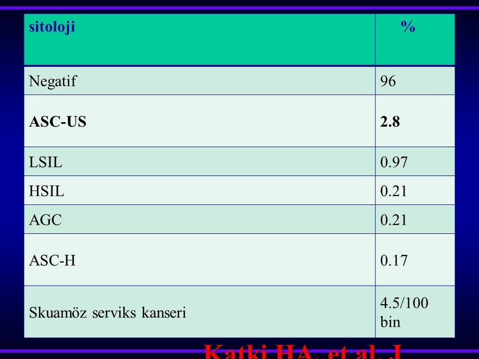 Katki HA, et al. J Low Genit Tract Dis 2013; 17:S28.