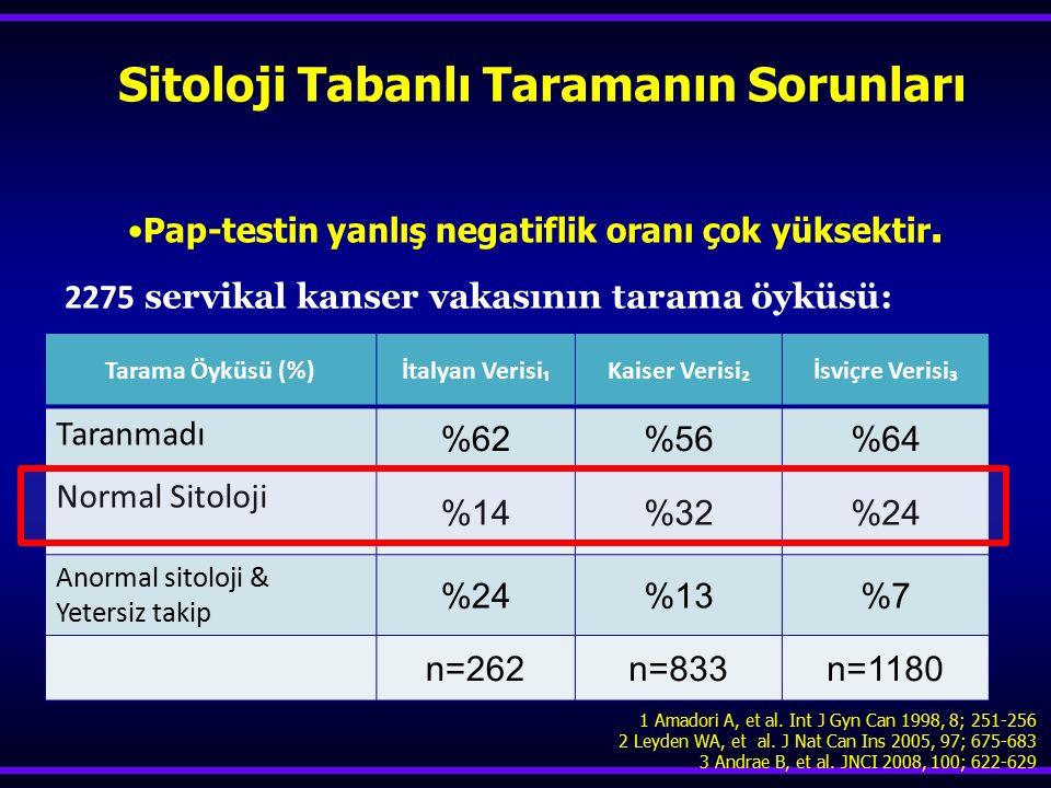 Pap-testin yanlış negatiflik oranı çok yüksektir.