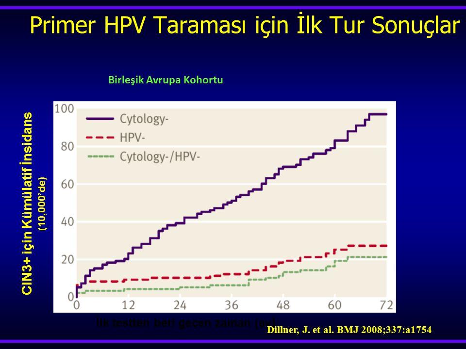 Primer HPV Taraması için İlk Tur Sonuçlar