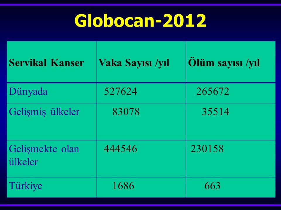 Globocan-2012 Servikal Kanser Vaka Sayısı /yıl Ölüm sayısı /yıl