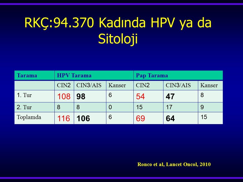 RKÇ:94.370 Kadında HPV ya da Sitoloji