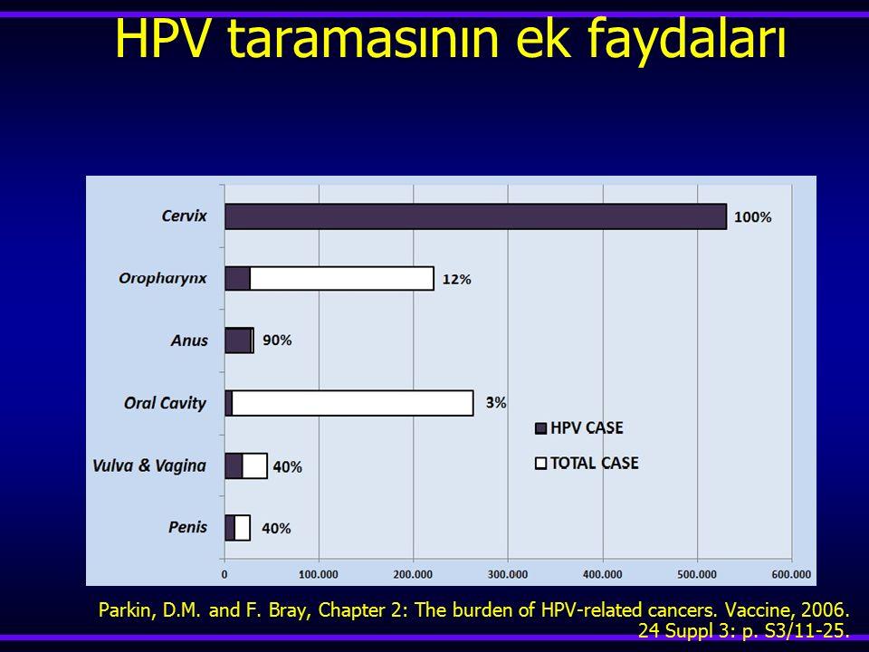HPV taramasının ek faydaları