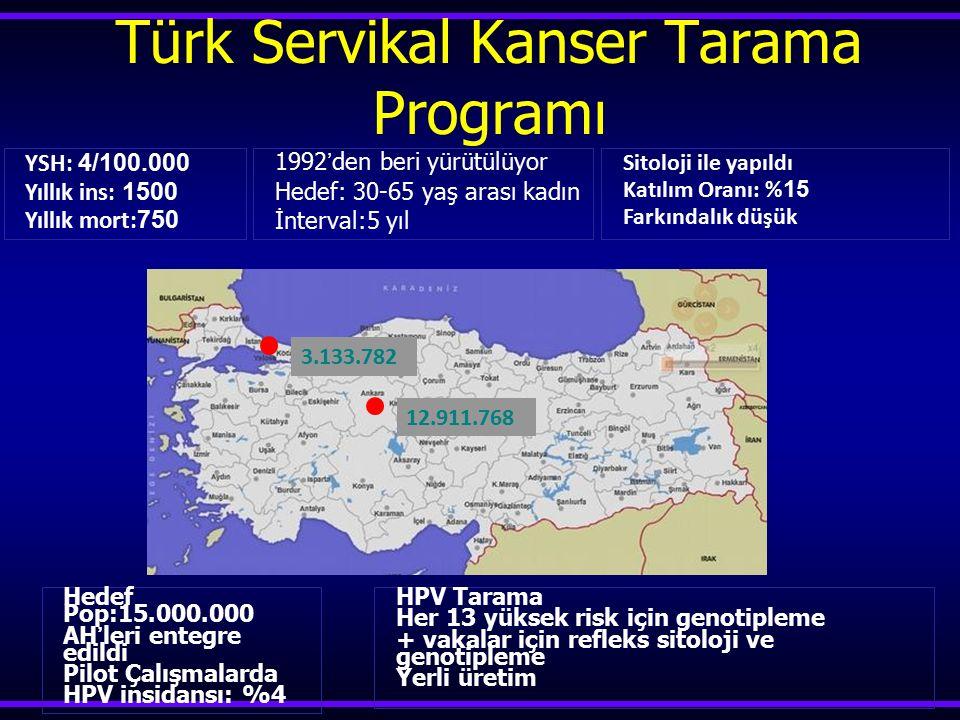 Türk Servikal Kanser Tarama Programı