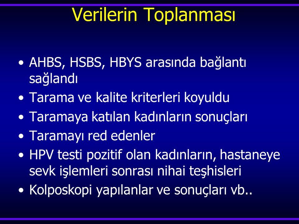 Verilerin Toplanması AHBS, HSBS, HBYS arasında bağlantı sağlandı