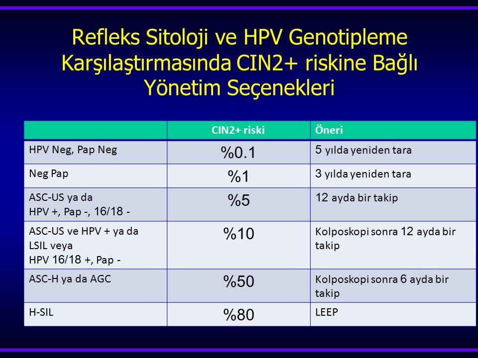 Refleks Sitoloji ve HPV Genotipleme Karşılaştırmasında CIN2+ riskine Bağlı Yönetim Seçenekleri