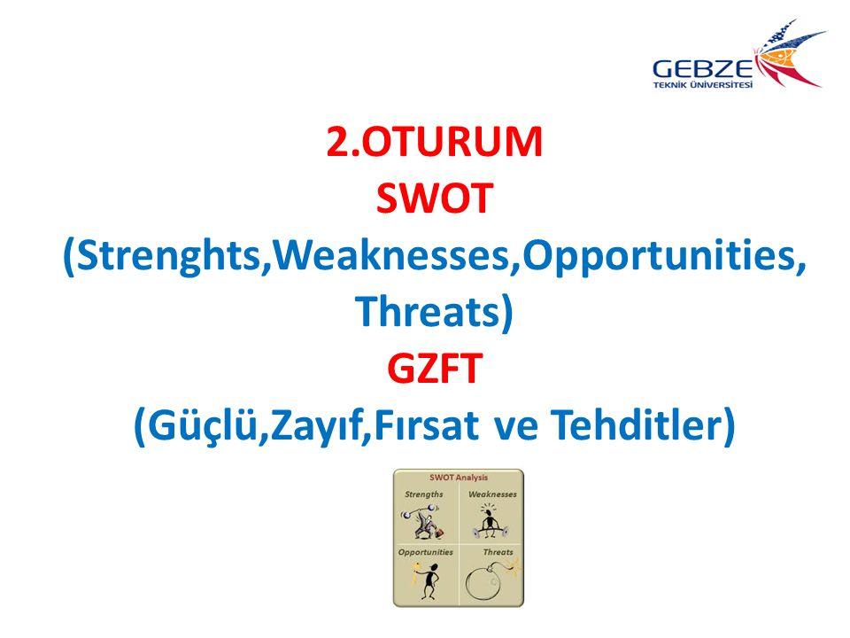 2.OTURUM SWOT (Strenghts,Weaknesses,Opportunities, Threats) GZFT (Güçlü,Zayıf,Fırsat ve Tehditler)