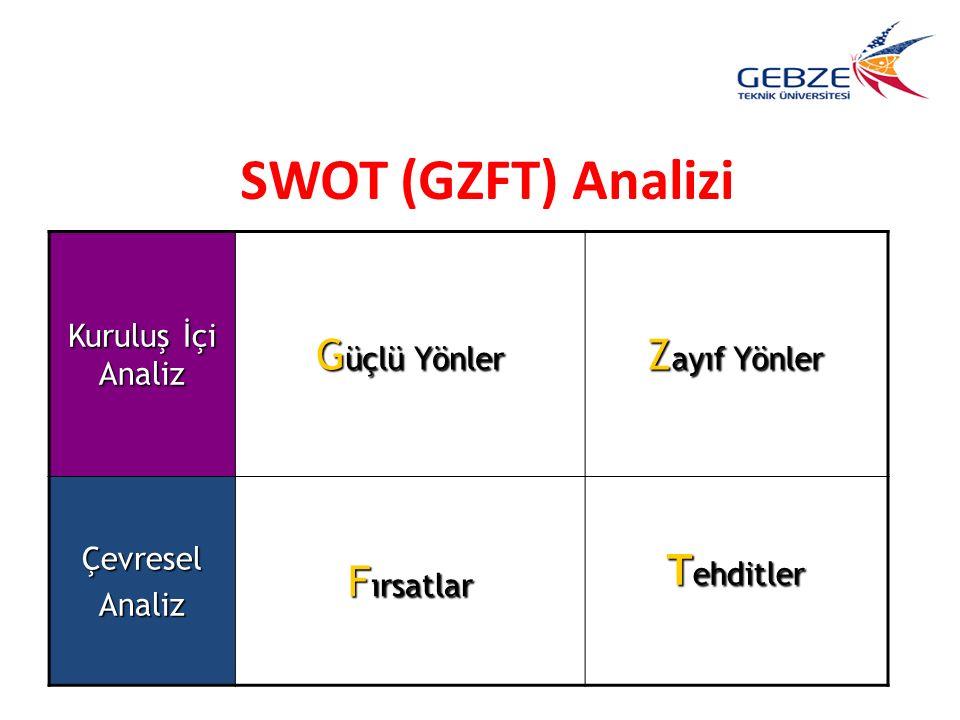 SWOT (GZFT) Analizi Güçlü Yönler Zayıf Yönler Fırsatlar Tehditler