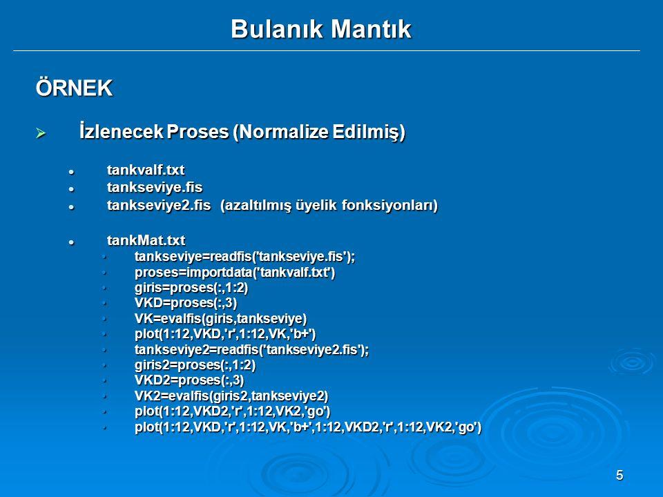 Bulanık Mantık ÖRNEK İzlenecek Proses (Normalize Edilmiş) tankvalf.txt