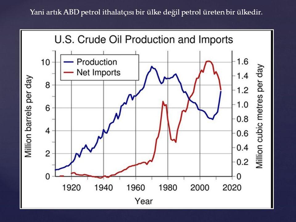 Yani artık ABD petrol ithalatçısı bir ülke değil petrol üreten bir ülkedir.