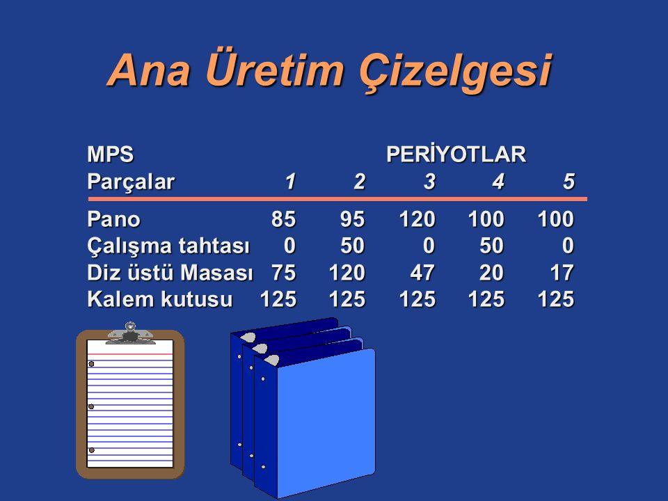 Ana Üretim Çizelgesi MPS PERİYOTLAR Parçalar 1 2 3 4 5