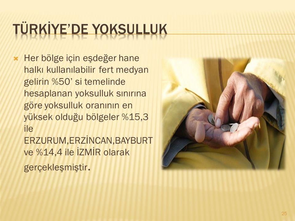 TÜRKİYE'DE YOKSULLUK