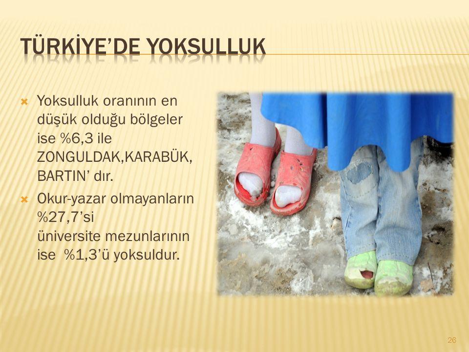 TÜRKİYE'DE YOKSULLUK Yoksulluk oranının en düşük olduğu bölgeler ise %6,3 ile ZONGULDAK,KARABÜK,BARTIN' dır.