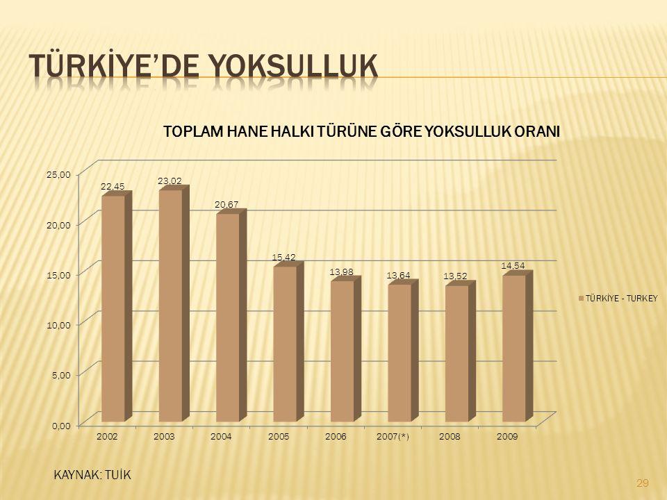 TÜRKİYE'DE YOKSULLUK KAYNAK: TUİK