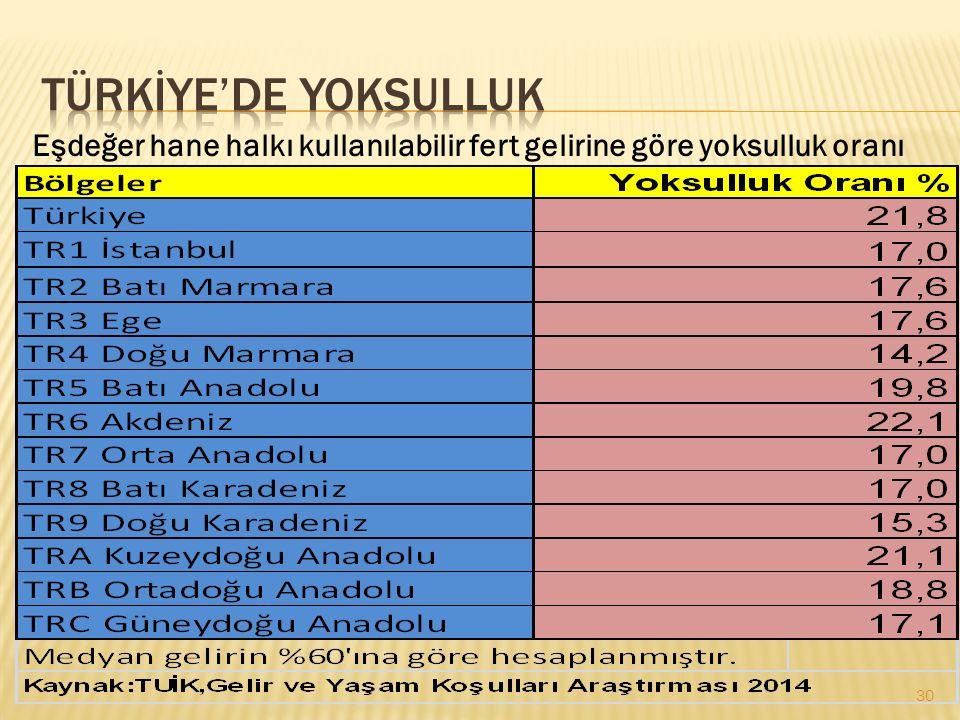 TÜRKİYE'DE YOKSULLUK Eşdeğer hane halkı kullanılabilir fert gelirine göre yoksulluk oranı