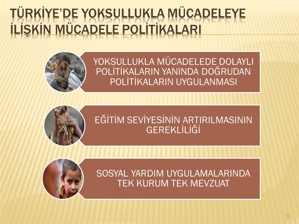 TÜRKİYE'DE YOKSULLUKLA MÜCADELEYE İLİŞKİN MÜCADELE POLİTİKALARI