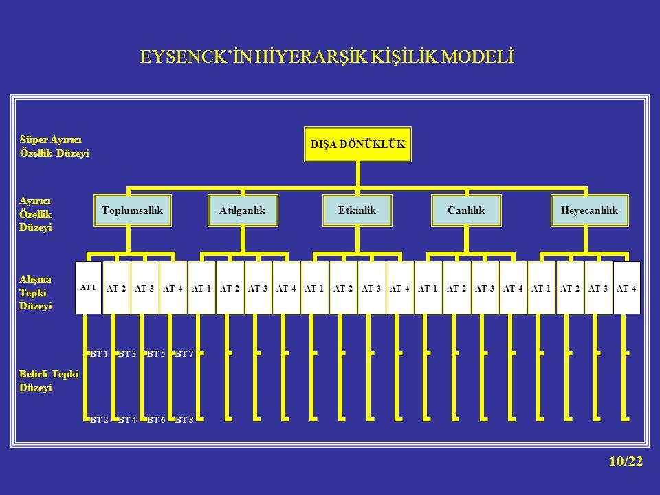 EYSENCK'İN HİYERARŞİK KİŞİLİK MODELİ
