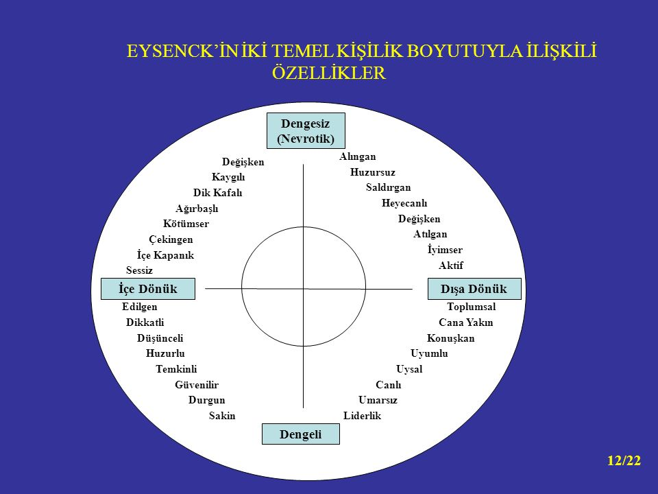 EYSENCK'İN İKİ TEMEL KİŞİLİK BOYUTUYLA İLİŞKİLİ ÖZELLİKLER