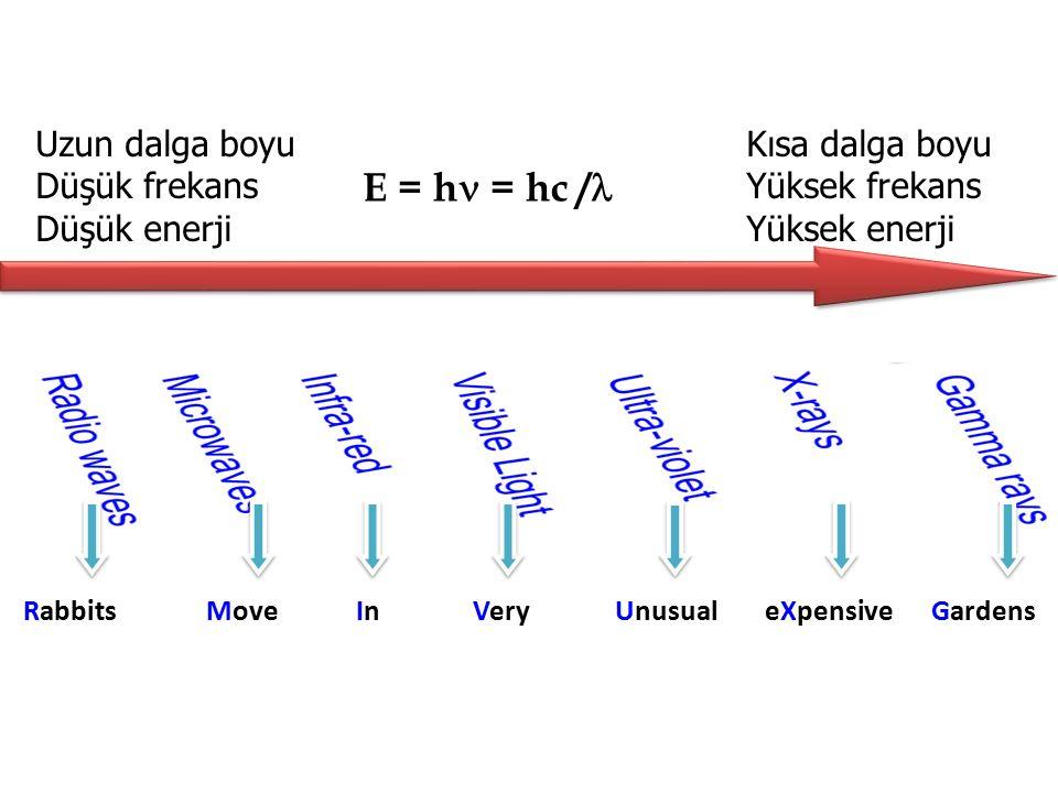 E = h = hc /l Uzun dalga boyu Düşük frekans Düşük enerji