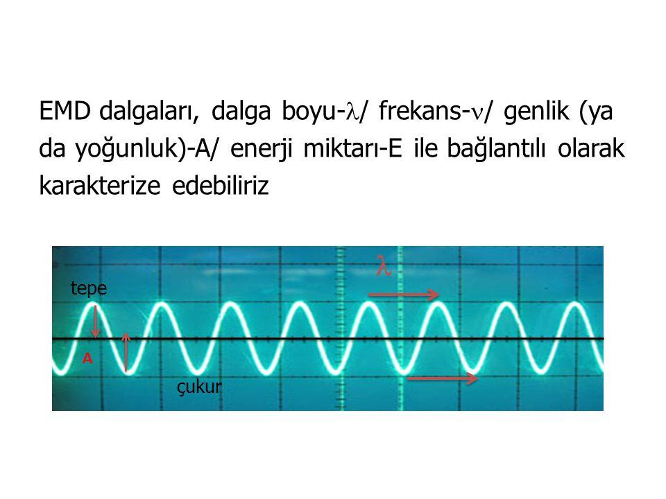 EMD dalgaları, dalga boyu-/ frekans-/ genlik (ya da yoğunluk)-A/ enerji miktarı-E ile bağlantılı olarak karakterize edebiliriz