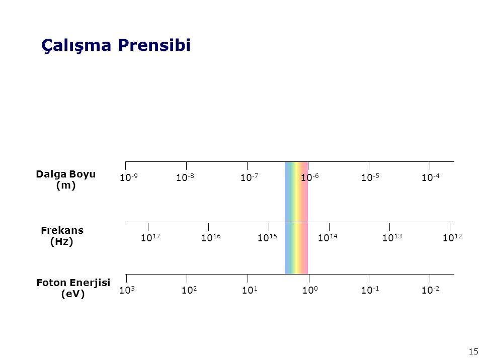 Çalışma Prensibi Dalga Boyu (m) 10-9 10-8 10-7 10-6 10-5 10-4 Frekans