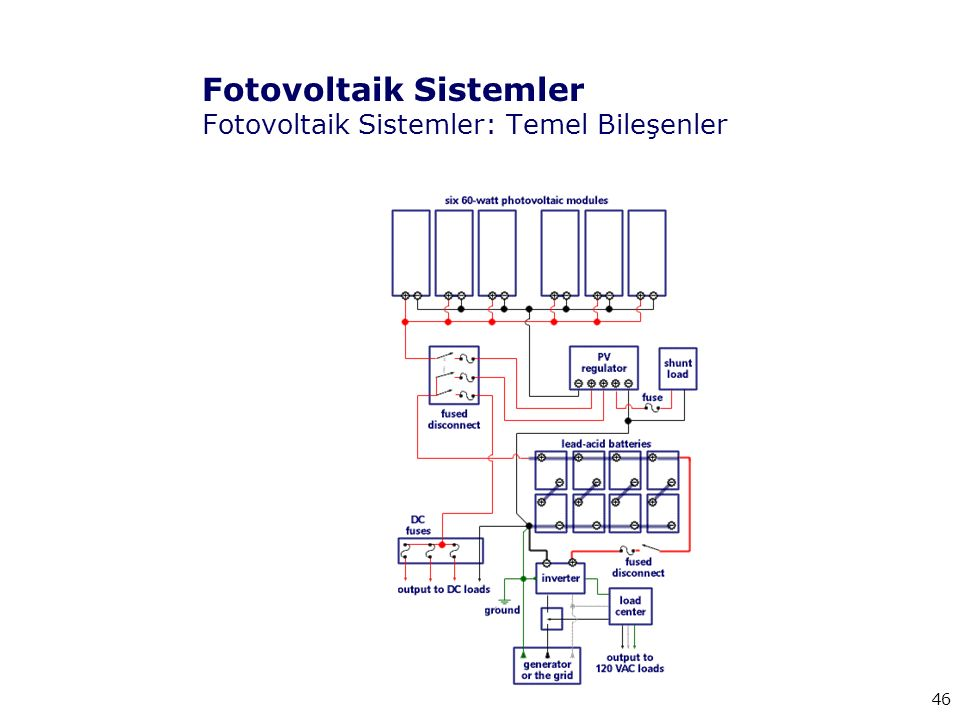 Fotovoltaik Sistemler Fotovoltaik Sistemler: Temel Bileşenler
