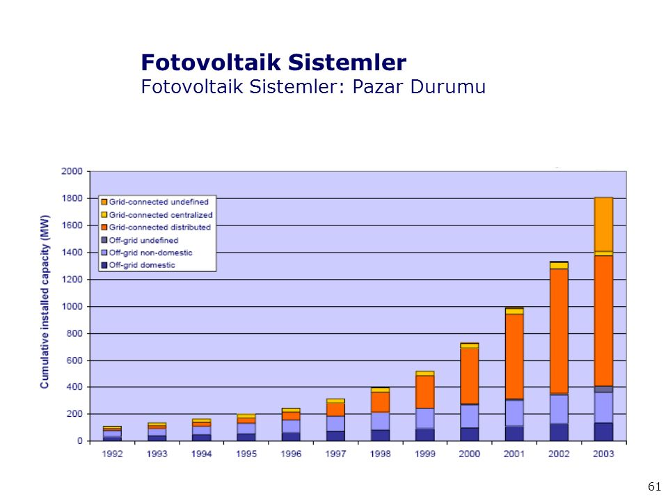 Fotovoltaik Sistemler Fotovoltaik Sistemler: Pazar Durumu