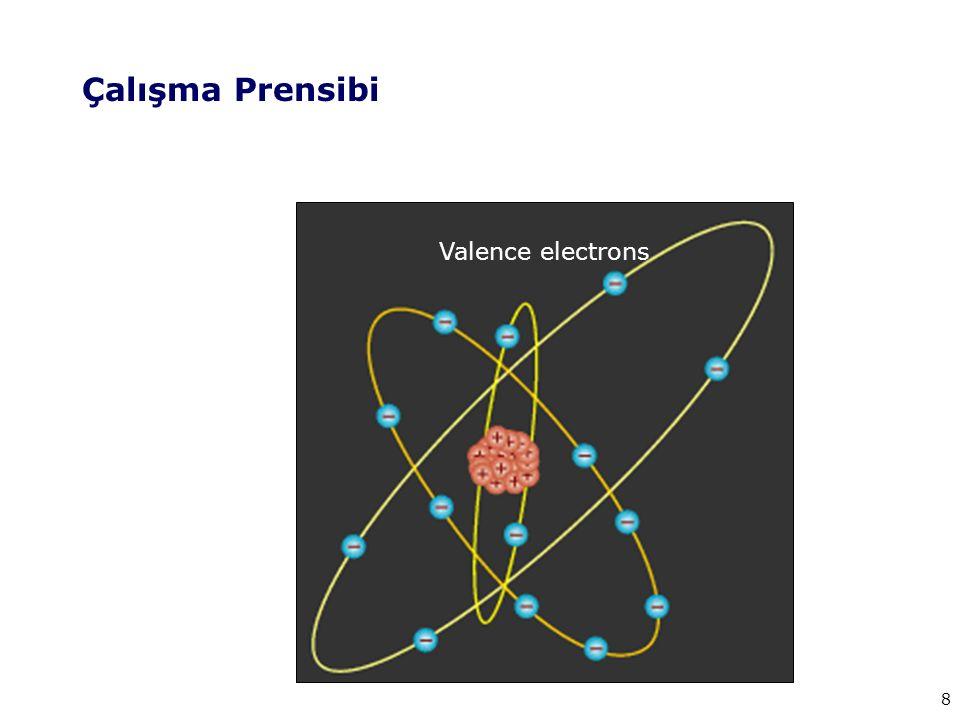 Çalışma Prensibi Valence electrons