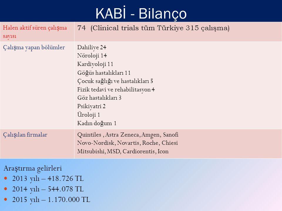 KABİ - Bilanço Araştırma gelirleri 2013 yılı – 418.726 TL