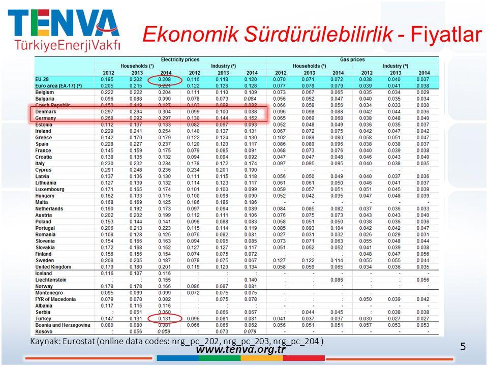 Ekonomik Sürdürülebilirlik - Fiyatlar