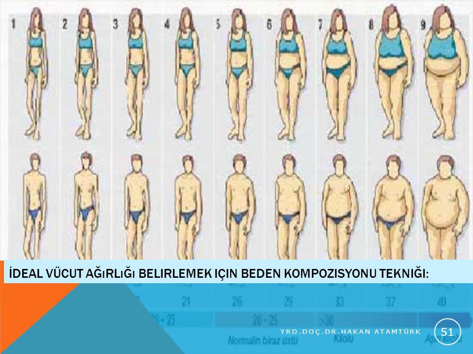 İdeal Vücut ağırlığı belirlemek için beden kompozisyonu tekniği: