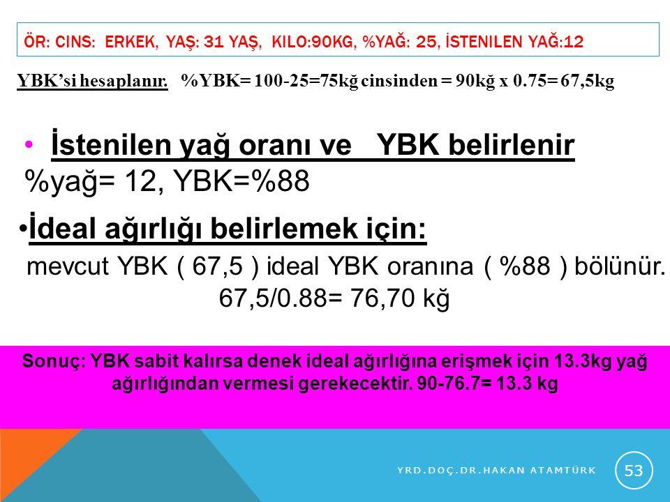 Ör: Cins: Erkek, Yaş: 31 yaş, kilo:90kg, %yağ: 25, İstenilen yağ:12