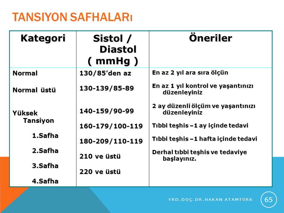 Tansiyon safhaları Kategori Sistol / Diastol ( mmHg ) Öneriler Normal