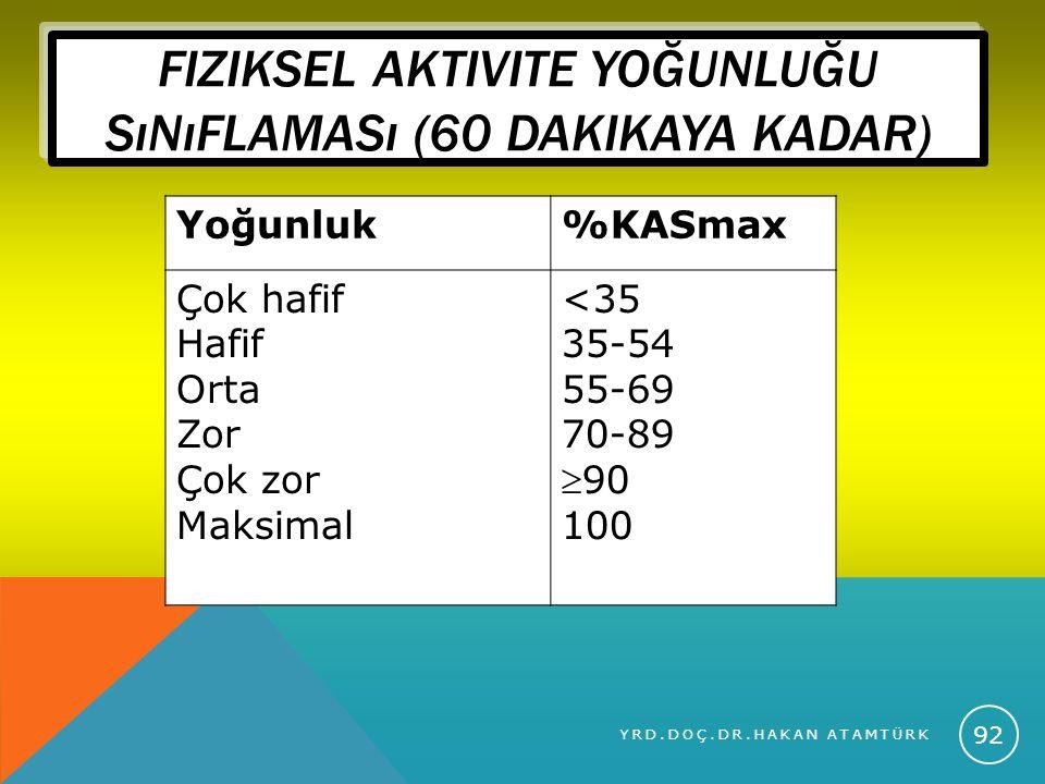 Fiziksel aktivite yoğunluğu sınıflaması (60 dakikaya kadar)