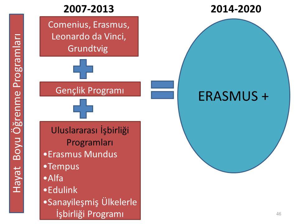 ERASMUS + 2007-2013 2014-2020 Hayat Boyu Öğrenme Programları