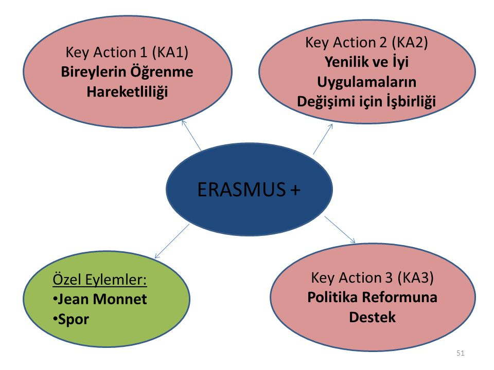 ERASMUS + Key Action 2 (KA2) Key Action 1 (KA1)